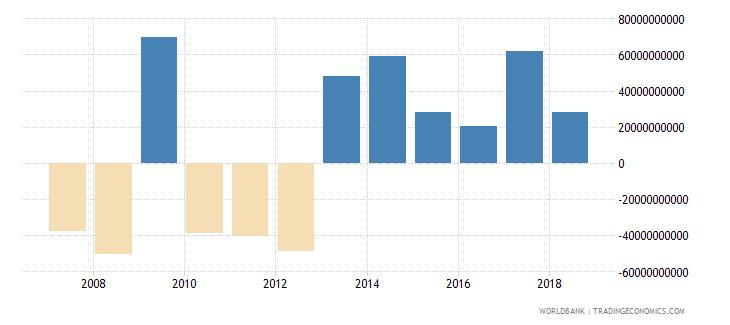 sweden net acquisition of financial assets current lcu wb data