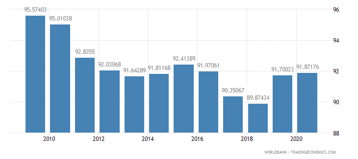sweden net barter terms of trade index 2000  100 wb data