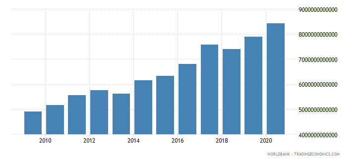 sweden net domestic credit current lcu wb data