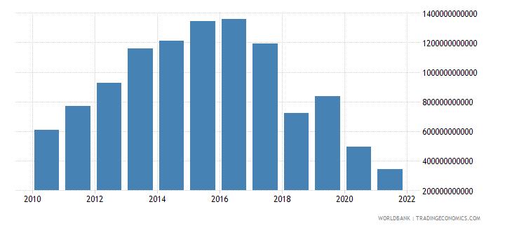 sweden net foreign assets current lcu wb data