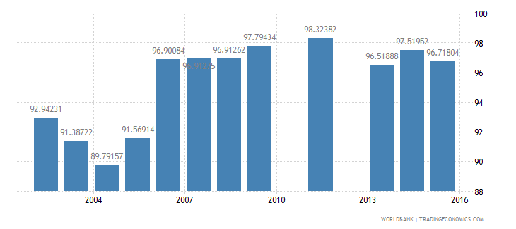 sweden net intake rate in grade 1 male percent of official school age population wb data