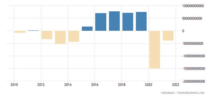 sweden net lending   net borrowing  current lcu wb data