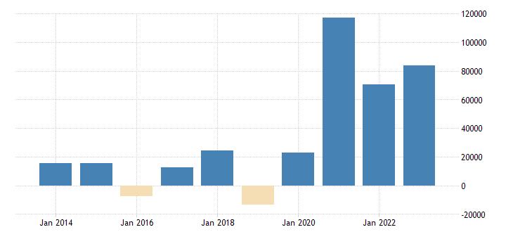 sweden net lending net borrowing financial corporations eurostat data