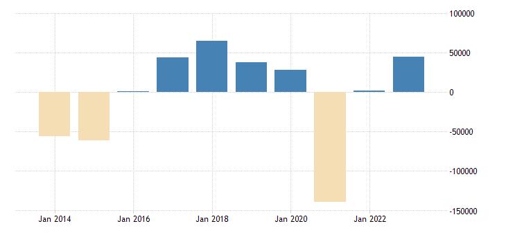 sweden net lending net borrowing general gov eurostat data