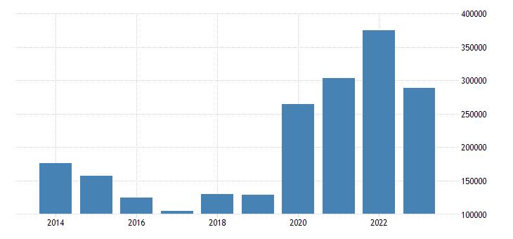 sweden net lending net borrowing paid eurostat data