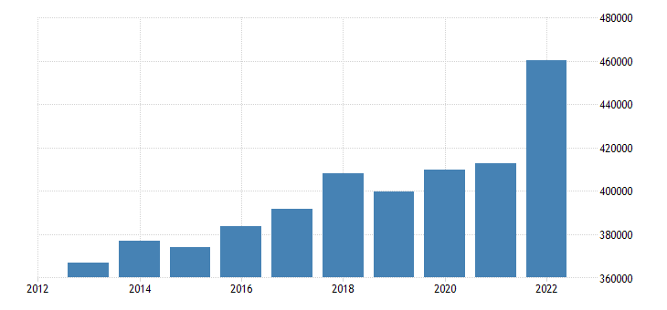 sweden net national income eurostat data