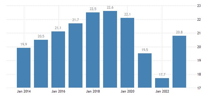 sweden newly employed eurostat data