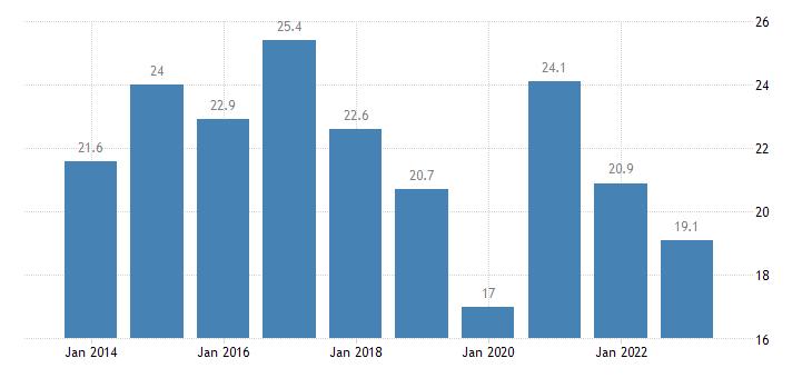 sweden nominal unit labour cost eurostat data