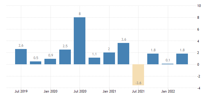 sweden nominal unit labour cost nulc eurostat data