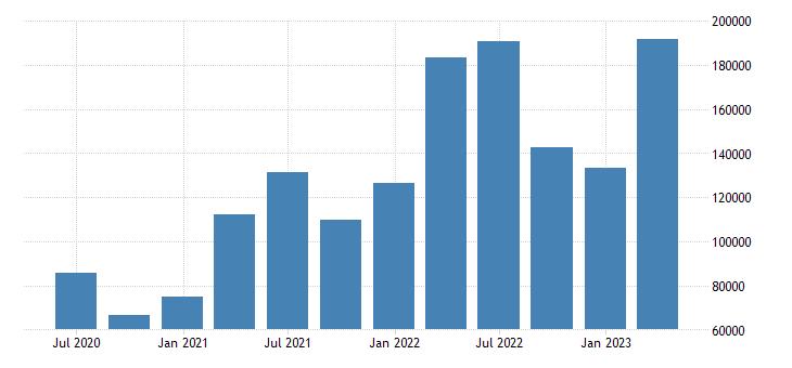 sweden number of job vacancies eurostat data