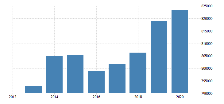 sweden number of touristic establishments eurostat data