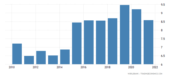 sweden official exchange rate lcu per us dollar period average wb data