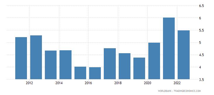 sweden ores and metals exports percent of merchandise exports wb data