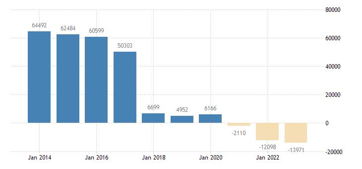 sweden other investment general gov eurostat data