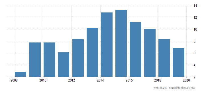 sweden outstanding international public debt securities to gdp percent wb data