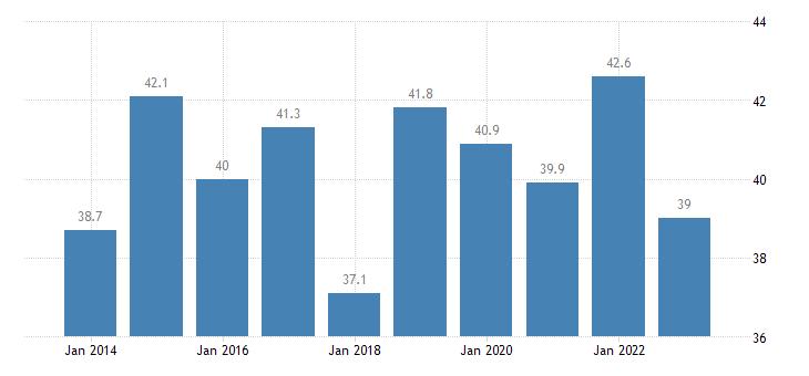 sweden overcrowding rate below 60percent of median equivalised income eurostat data