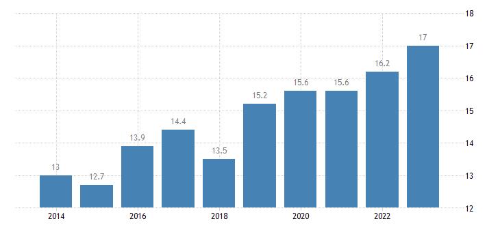 sweden overcrowding rate eurostat data