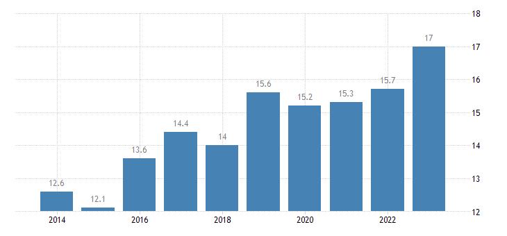 sweden overcrowding rate females eurostat data