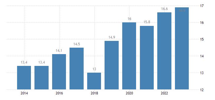 sweden overcrowding rate males eurostat data