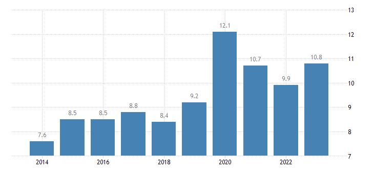 sweden overcrowding rate rural areas eurostat data