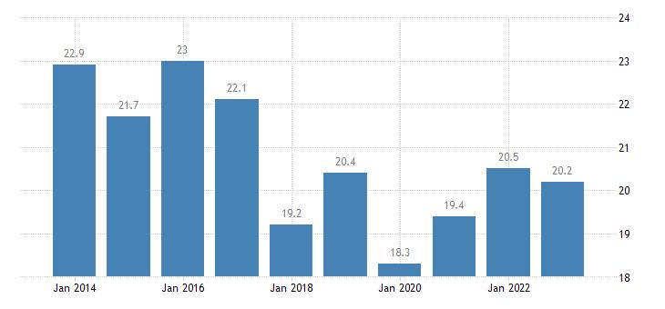 sweden overcrowding rate single person eurostat data