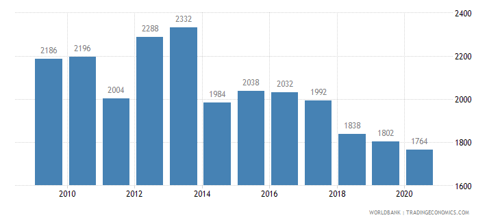 sweden patent applications residents wb data