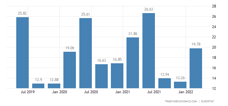 Sweden Gross Household Saving Rate