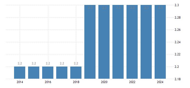 sweden population as a percent of eu population eurostat data