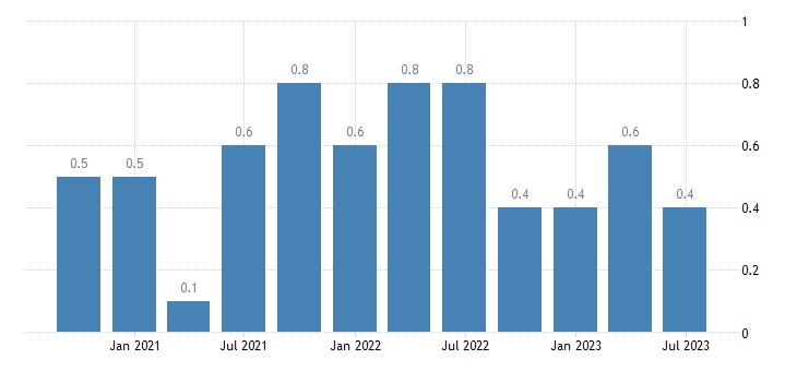 sweden population employment total employment domestic concept eurostat data