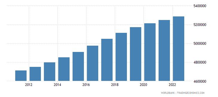 sweden population male wb data