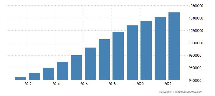 sweden population total wb data