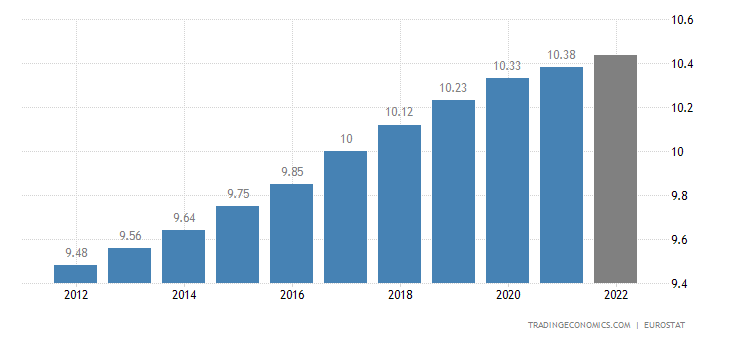 Sweden Population