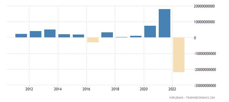 sweden portfolio equity net inflows bop us dollar wb data
