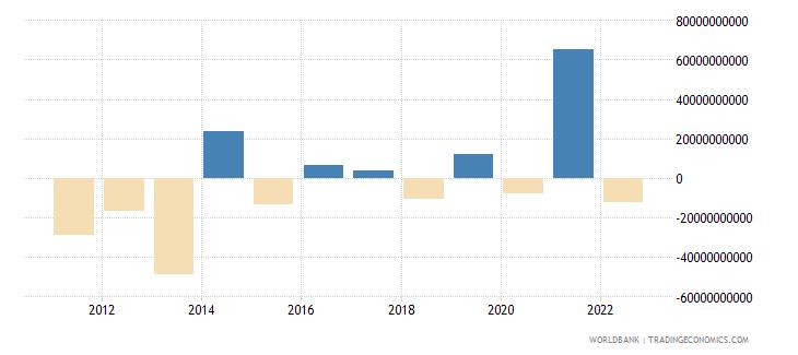 sweden portfolio investment excluding lcfar bop us dollar wb data
