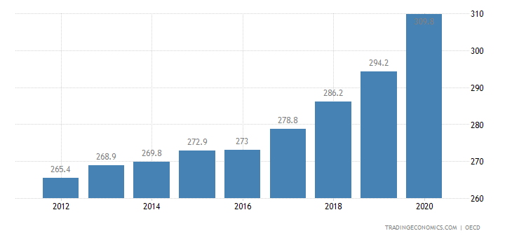 Sweden Private Debt to GDP
