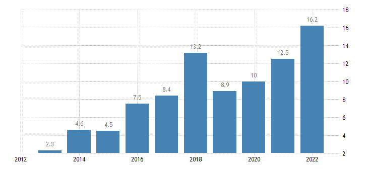 sweden private sector credit flow consolidated eurostat data