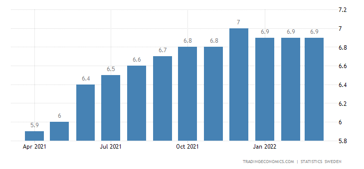Sweden Lending to Households YoY