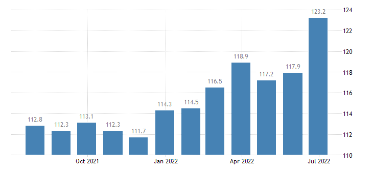 sweden producer prices in industry installation of industrial machinery equipment eurostat data