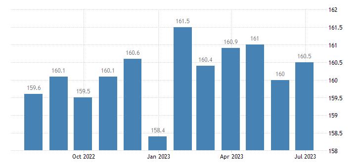 sweden producer prices in industry mig intermediate goods eurostat data