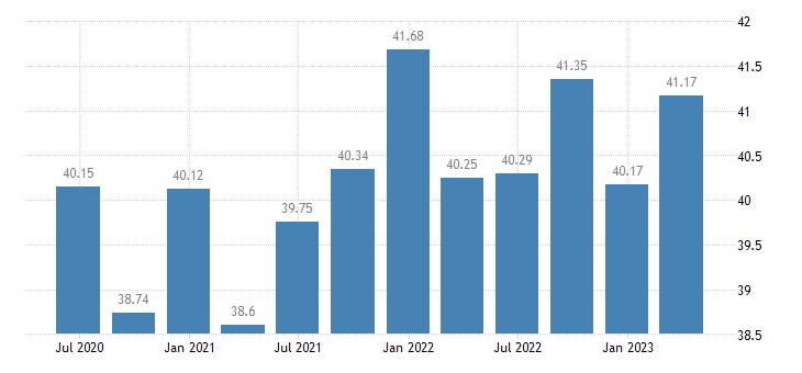 sweden profit share of non financial corporations eurostat data