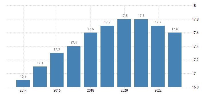 sweden proportion of population aged 0 14 years eurostat data