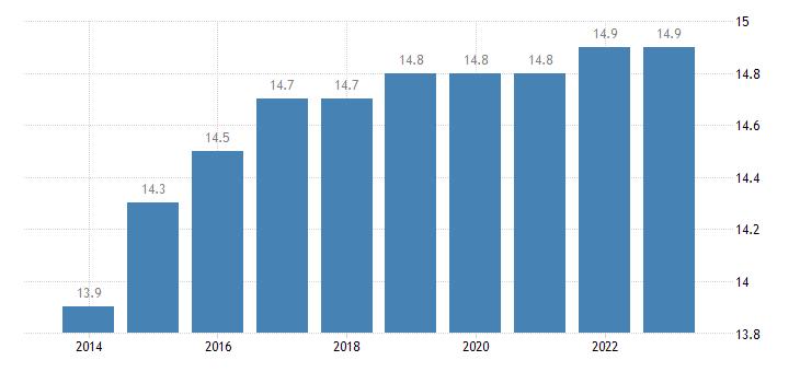 sweden proportion of population aged 65 79 years eurostat data