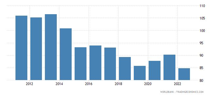 sweden real effective exchange rate index 2000  100 wb data