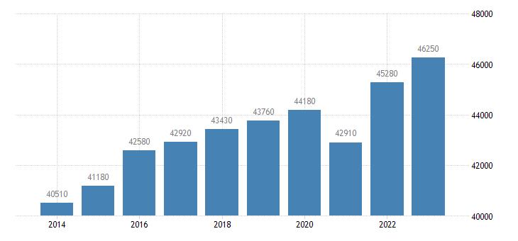 sweden real gdp per capita eurostat data