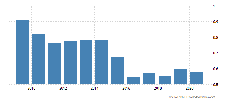sweden remittance inflows to gdp percent wb data