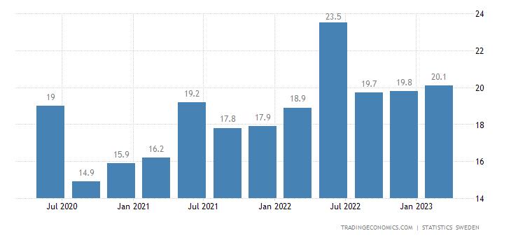 Sweden Remittances