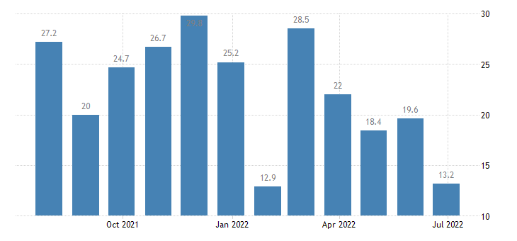sweden retail confidence indicator eurostat data