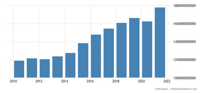 sweden revenue excluding grants current lcu wb data
