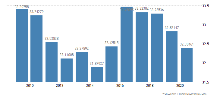 sweden revenue excluding grants percent of gdp wb data