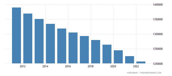 sweden rural population wb data